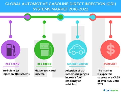 Technavio has published a new market research report on the global automotive gasoline direct injection (GDI) systems market from 2018-2022. (Graphic: Business Wire)