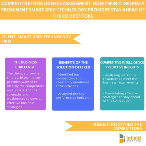 Competitive Intelligence Assessment How Infiniti Helped a Prominent Smart Grid Technology Provider Stay Ahead of the Competitors. (Graphic: Business Wire)