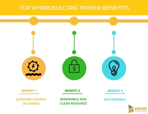 Top 5 Hydroelectric Power Benefits (Graphic: Business Wire)