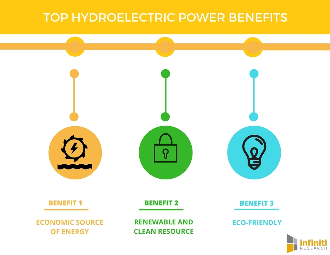 Top 5 Benefits Of Hydroelectric Power Infiniti Research Business Wiring For Dummies Uk Wire