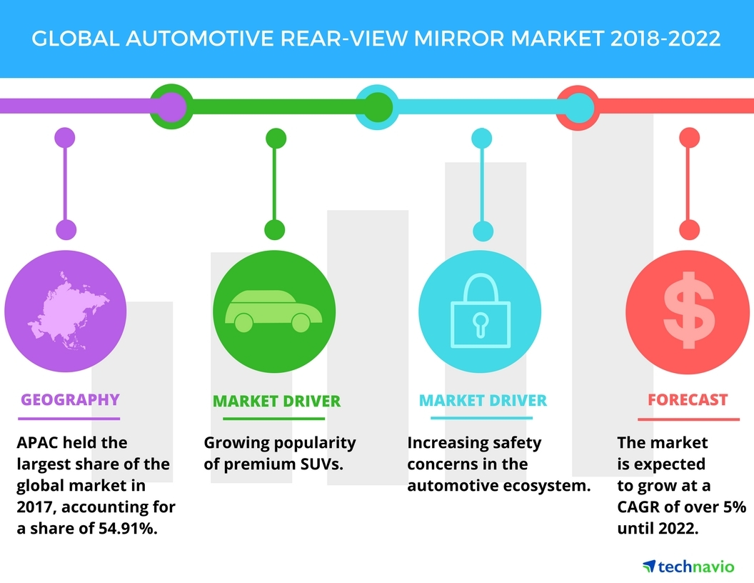Top 2 Drivers for the Global Automotive Rear-view Mirror Market ...