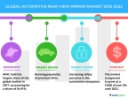 Technavio has published a new market research report on the global automotive rear-view mirror market from 2018-2022. (Graphic: Business Wire)