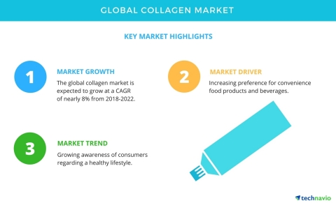 Technavio has published a new market research report on the global collagen market from 2018-2022. (Graphic: Business Wire)