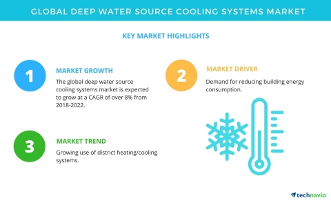 Technavio has published a new market research report on the global deep water source cooling systems market from 2018-2022. (Graphic: Business Wire)