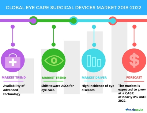 Technavio has published a new market research report on the global eye care surgical devices market from 2018-2022. (Graphic: Business Wire)