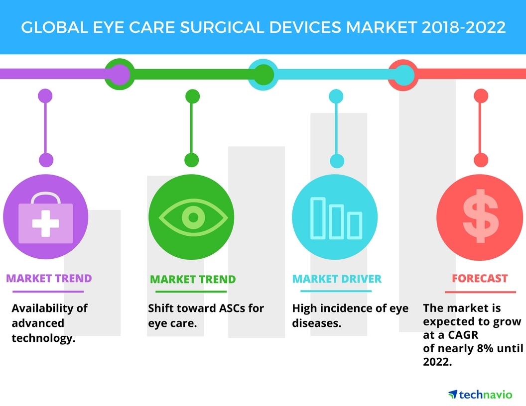 eye care surgical devices market availability of advanced rh businesswire com Leviton Wiring Devices Bryant Wiring Devices