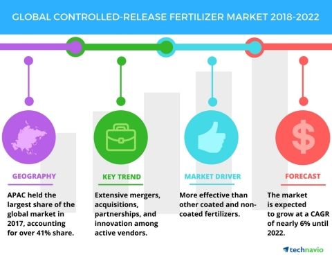 Technavio has published a new market research report on the global controlled-release fertilizer market from 2018-2022. (Graphic: Business Wire)