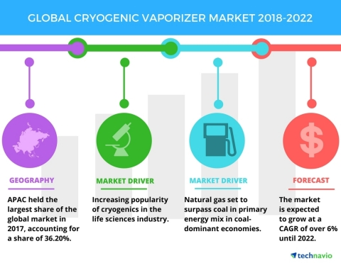 Technavio has published a new market research report on the global cryogenic vaporizer market from 2018-2022. (Graphic: Business Wire)