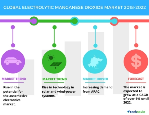 Technavio has published a new market research report on the global electrolytic manganese dioxide market from 2018-2022. (Graphic: Business Wire)