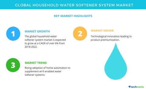 Technavio has published a new market research report on the global household water softener system market from 2018-2022. (Graphic: Business Wire)