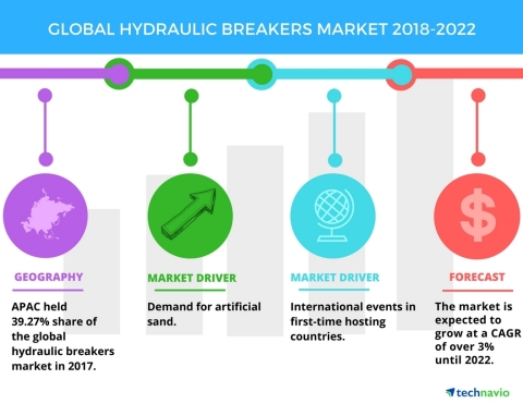 Technavio has published a new market research report on the global hydraulic breakers market from 2018-2022.(Graphic: Business Wire)
