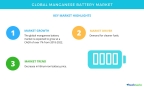 Technavio has published a new market research report on the global manganese battery market from 2018-2022. (Graphic: Business Wire)