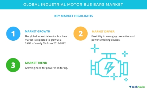 Technavio has published a new market research report on the global industrial motor busbar market from 2018-2022. (Graphic: Business Wire)