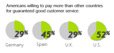Americans are willing to pay 52% more for a good customer experience. (Graphic: Business Wire)