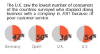 Only 36% of consumers in the U.K. have stopped doing business with a company because of poor customer service. (Graphic: Business Wire)