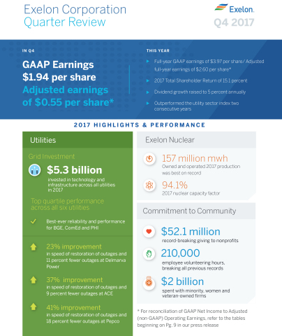Exelon Corporation 2017 in Review