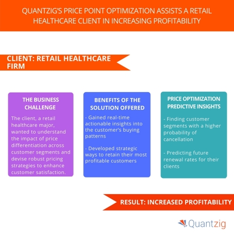 Quantzig's Price Point Optimization Assists a Retail Healthcare Client in Increasing Profitability (Graphic: Business Wire)