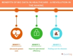 Benefits of Big Data in Healthcare A Revolution in the Making (Graphic: Business Wire)