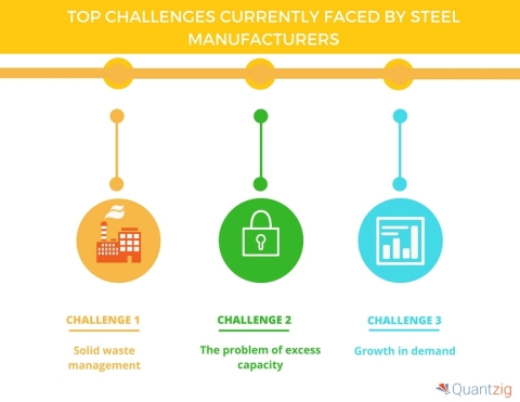 Top Challenges Currently Faced by Steel Manufacturers (Graphic: Business Wire)