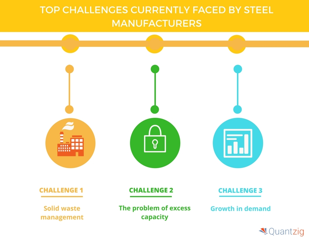 Major Challenges Faced by Steel Manufacturers| Infiniti Research ...