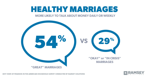 "According to a recent survey by Ramsey Solutions, couples who say they have a ""great"" marriage are almost twice as likely to talk about money daily or weekly compared to those who say their marriage is ""okay"" or ""in crisis."""