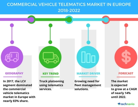 Technavio has published a new market research report on the commercial vehicle telematics market in Europe from 2018-2022. (Graphic: Business Wire)