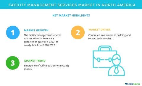 Technavio has published a new market research report on the facility management services market in North America from 2018-2022. (Graphic: Business Wire)
