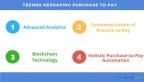 Seven Trends Reshaping Purchase-to-Pay (Graphic: Business Wire)