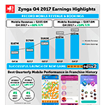 Zynga Q4 2017 Earnings Investor Letter