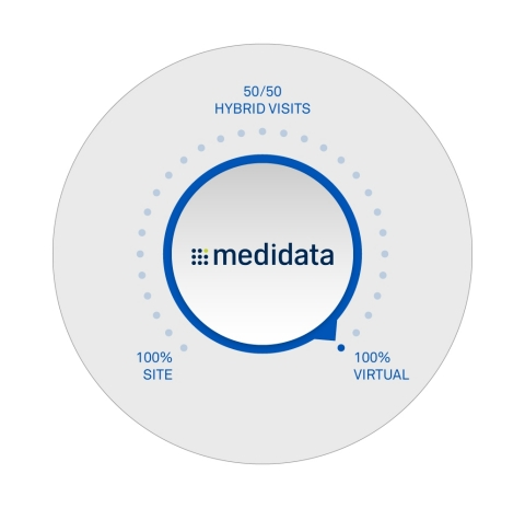Medidata Ushers in Era of Choice as Life Science Companies