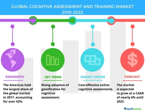 Technavio has published a new market research report on the global cognitive assessment and training market from 2018-2022. (Graphic: Business Wire)