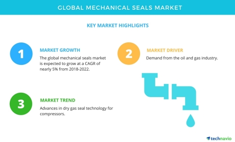 Technavio has published a new market research report on the global mechanical seals market from 2018-2022. (Photo: Business Wire)