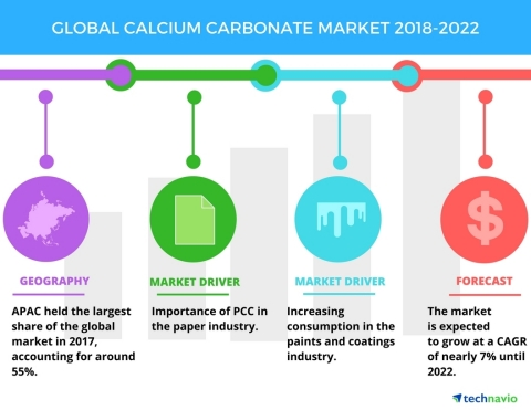 Technavio has published a new market research report on the global calcium carbonate market from 201 ...