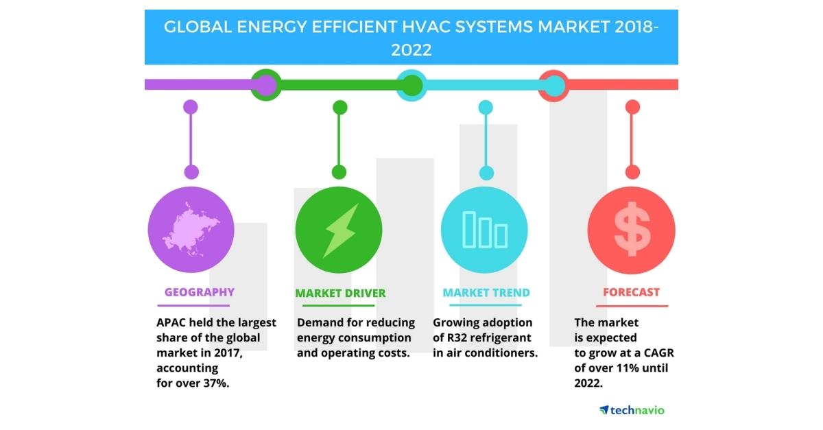 global energy efficient hvac systems market high demand. Black Bedroom Furniture Sets. Home Design Ideas