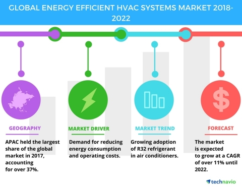 Technavio has published a new market research report on the global energy efficient HVAC systems market from 2018-2022. (Graphic: Business Wire)