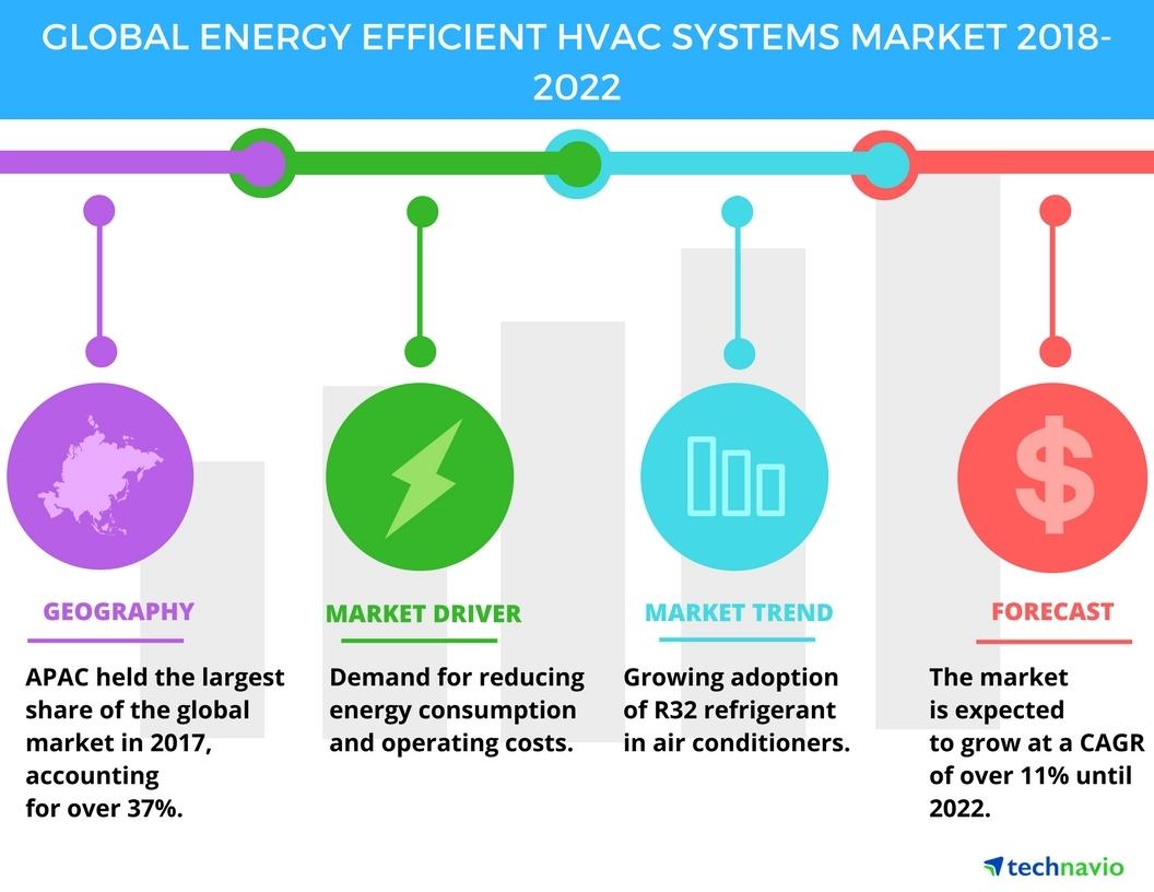 global procurement of hvac systems market