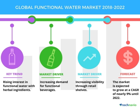 Technavio has published a new market research report on the global functional water market from 2018-2022. (Graphic: Business Wire)