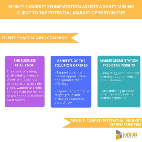 Infiniti's Market Segmentation Assists a Shaft Mining Client Tap Potential Market Opportunities (Graphic: Business Wire)
