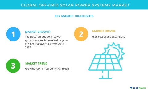 Technavio has published a new market research report on the global off-grid solar power systems market from 2018-2022. (Graphic: Business Wire)