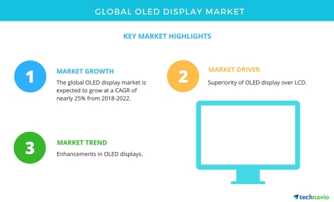 Technavio has published a new market research report on the global OLED display market from 2018-2022. (Graphic: Business Wire)