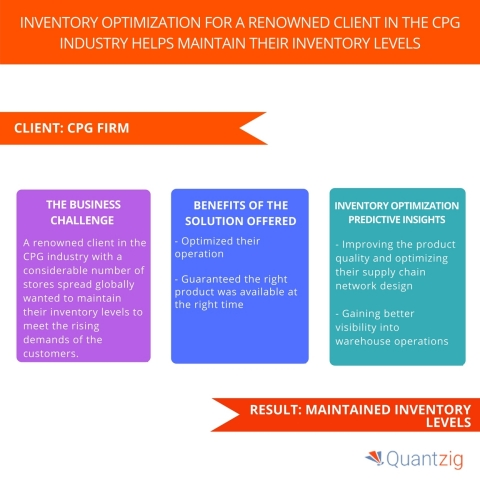Inventory Optimization for a Renowned Client in the CPG Industry Helps Maintain their Inventory Levels. (Graphic: Business Wire)