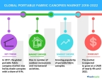 Technavio has published a new market research report on the global portable fabric canopies market from 2018-2022. (Graphic: Business Wire)