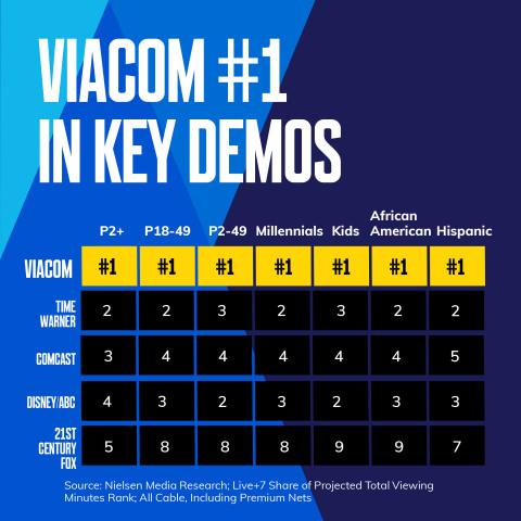 Viacom is #1 in Key Demos (Graphic: Viacom)