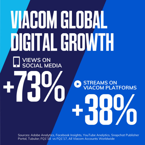 Viacom Global Digital Growth (Graphic: Viacom)