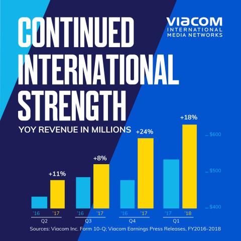Viacom's Continued International Strength (Graphic: Viacom)