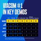Viacom is #1 in Key Demos (Graphic: Viacom)
