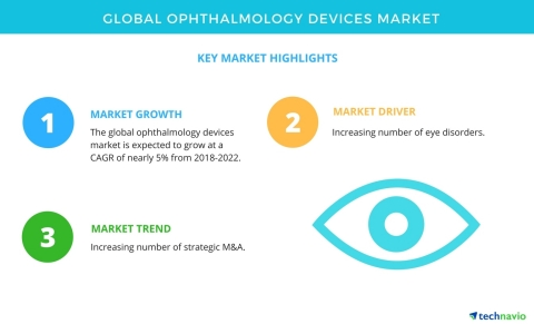 Technavio has published a new market research report on the global ophthalmology devices market from 2018-2022. (Graphic: Business Wire)