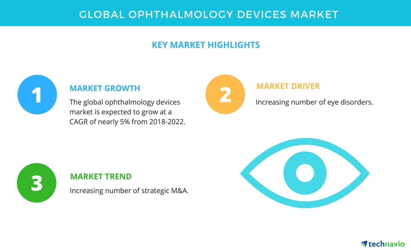 key findings of the global ophthalmology devices market technavio rh businesswire com Eagle Wiring Devices wiring devices market in india