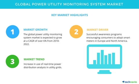 Technavio has published a new market research report on the global power utility monitoring system market from 2018-2022. (Graphic: Business Wire)