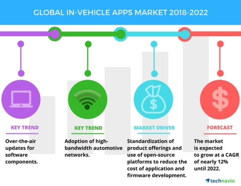 Technavio has published a new market research report on the global in-vehicle apps market from 2018-2022. (Graphic: Business Wire)